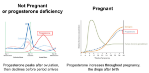 Measuring progesterone to prevent miscarriage: who don't all women